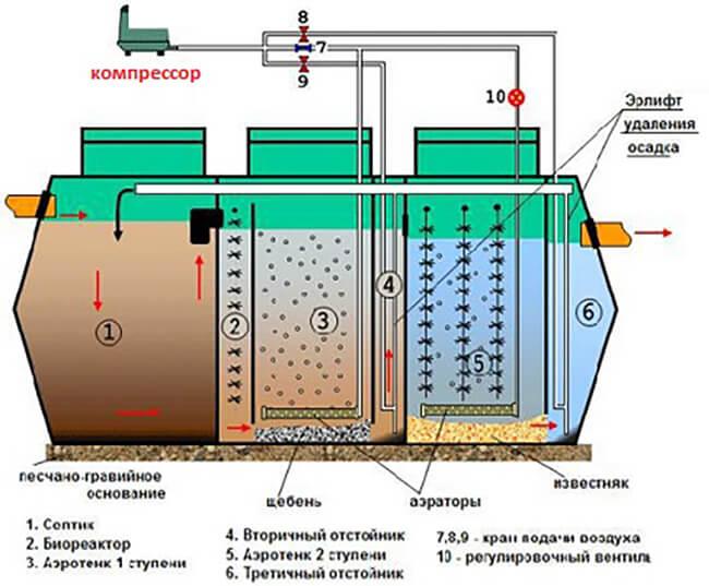 Компрессоры для септиков, ремонт и обслуживание септиков